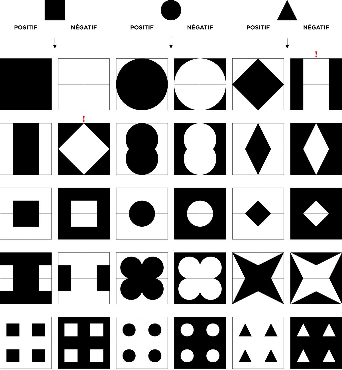 Gregram – Création des formes/contre-formes selon les familles de base